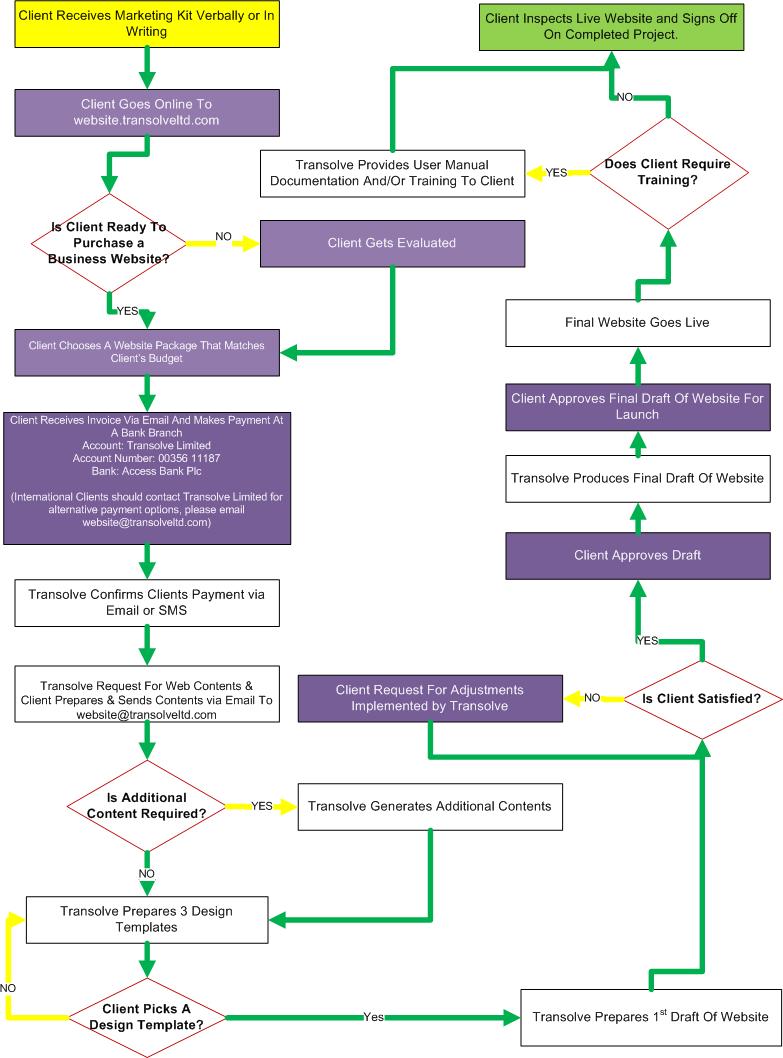 transolve business website acquisition flow chart - Flowchart Web