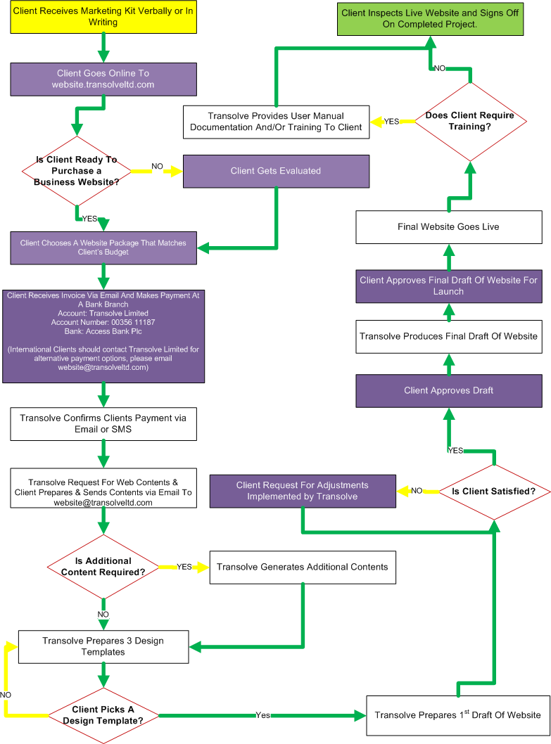 Transolve business website acquisition flow chart ccuart Image collections